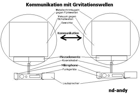 kommunikation mit gravitationswellen