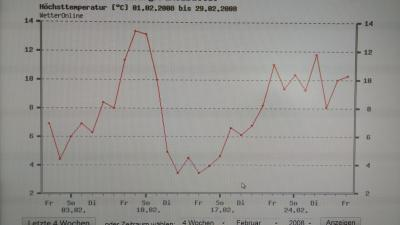 Highets temperature in February 2008, Hamburg