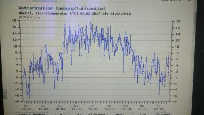 weatherdata lowest temparture at night from Feb.2017 to Jan. 2018