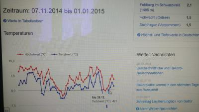 Weatherdata temperture 11.2014 to 1.1.2015