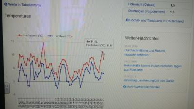 Weatherdata temperature 11.2017 to 1.1.2018