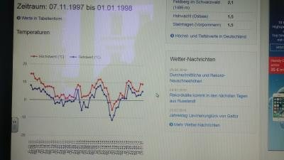 weatherdata temperature 11.1997 to 1.1.1998