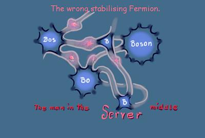 Das ist da wo die Fermionen mit den Bosonen vertauscht sind.