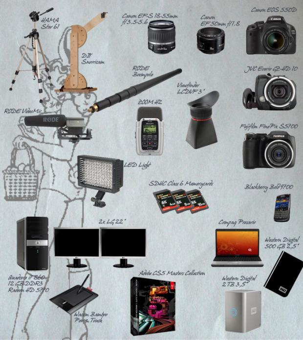 Meine Photo- und Filmausrüstung