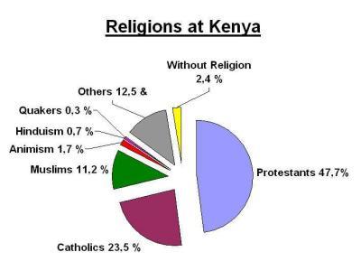 Religion Kenia