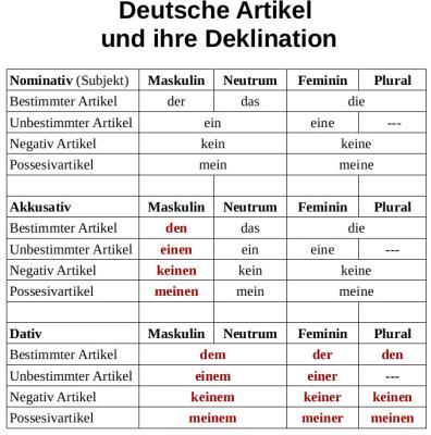 Deutsche Sprache Schwere Sprache Einfach Gemacht Deutsche