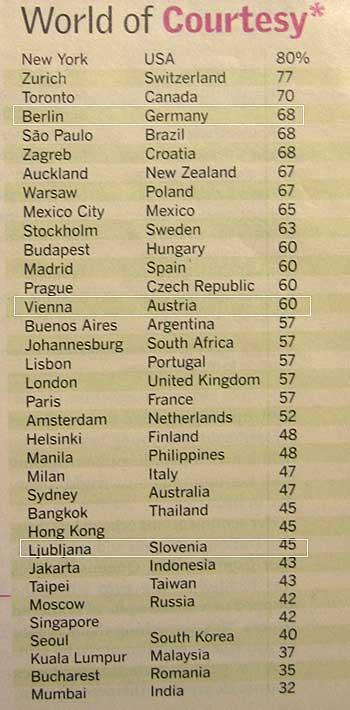 Courtesy ranking. (Reader's digest)