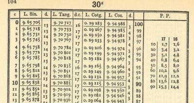 Tafel bei 30 Neugrad